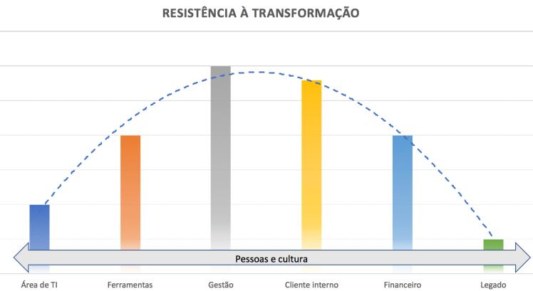 Gráfico mostrando a resistência à transformação de acordo com a área